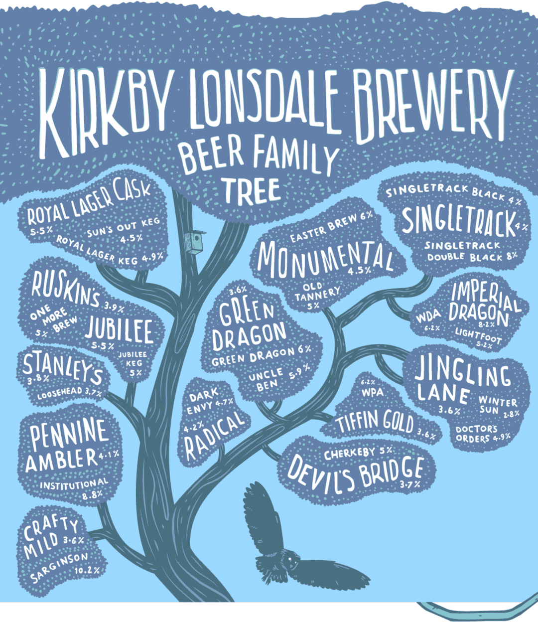 Kirkby Lonsdale Brewery Beer Family Tree Illustration